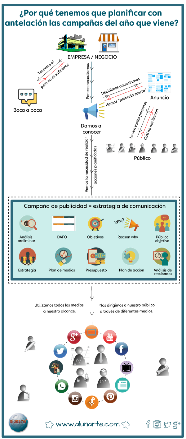 infografia-realizar-campana-de-publicidad